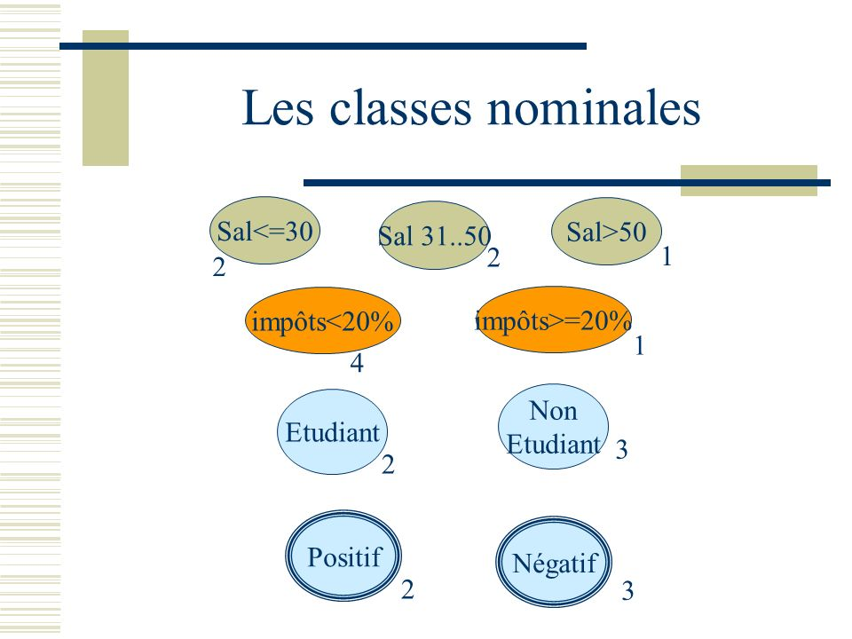 Les classes nominales Sal<=30 Sal 31..50 Sal>50 2 1 2