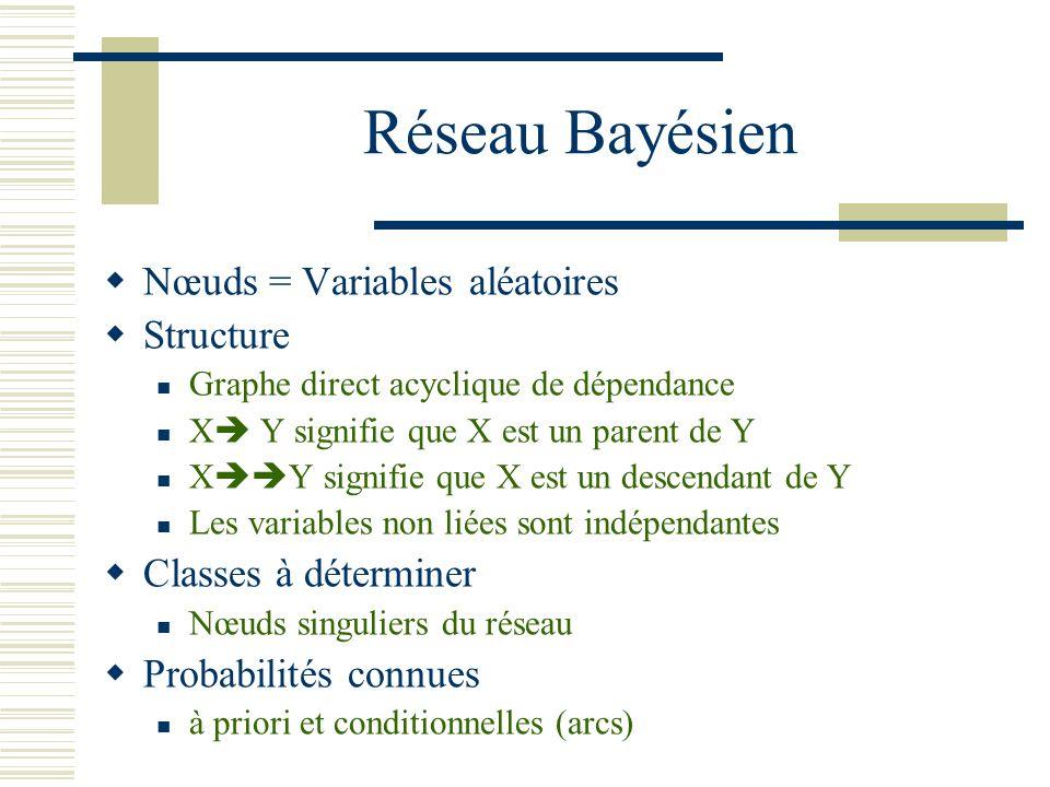 Réseau Bayésien Nœuds = Variables aléatoires Structure