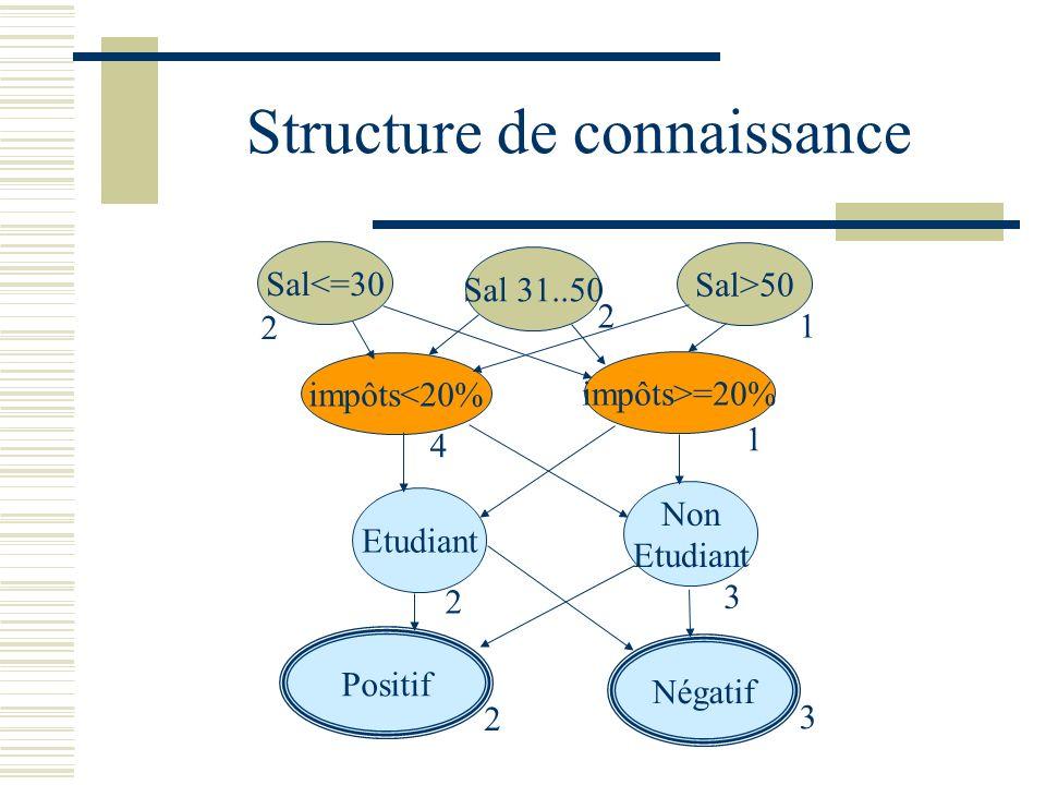 Structure de connaissance