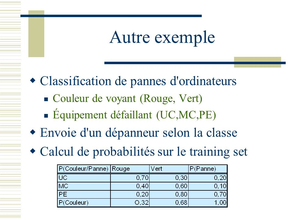 Autre exemple Classification de pannes d ordinateurs