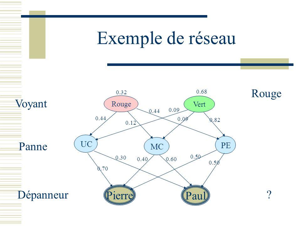 Exemple de réseau Rouge Voyant Panne Dépanneur Pierre Paul UC PE MC