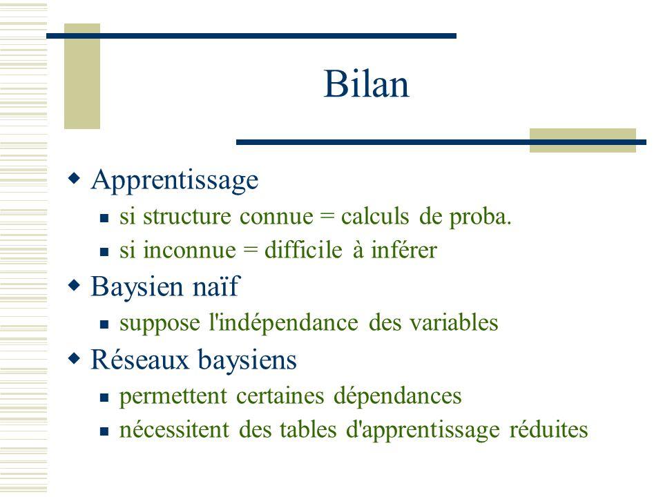 Bilan Apprentissage Baysien naïf Réseaux baysiens