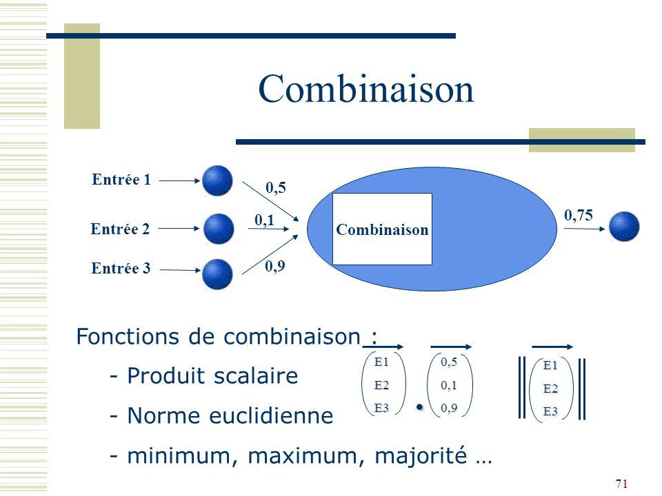 . Combinaison Fonctions de combinaison : Produit scalaire