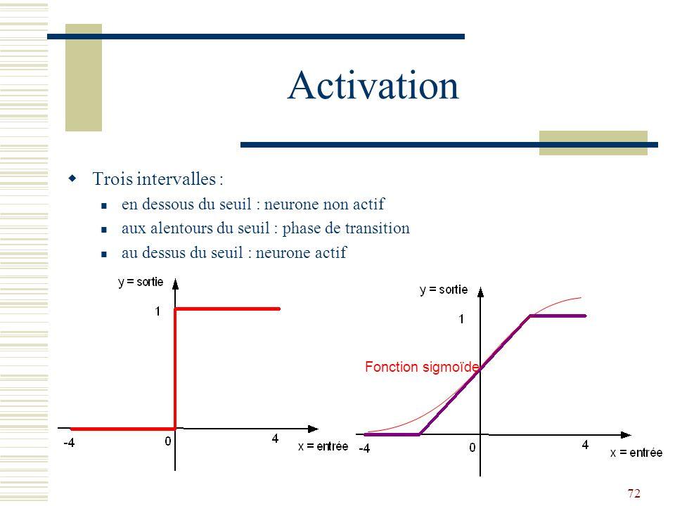 Activation Trois intervalles : en dessous du seuil : neurone non actif