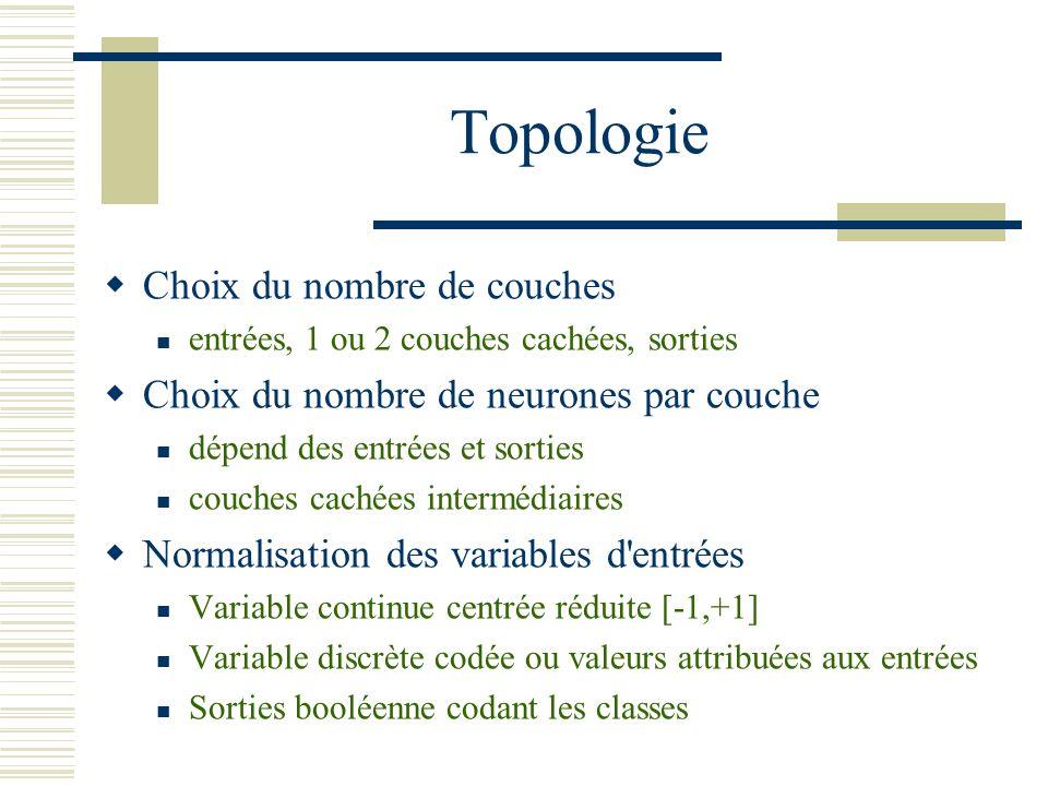 Topologie Choix du nombre de couches
