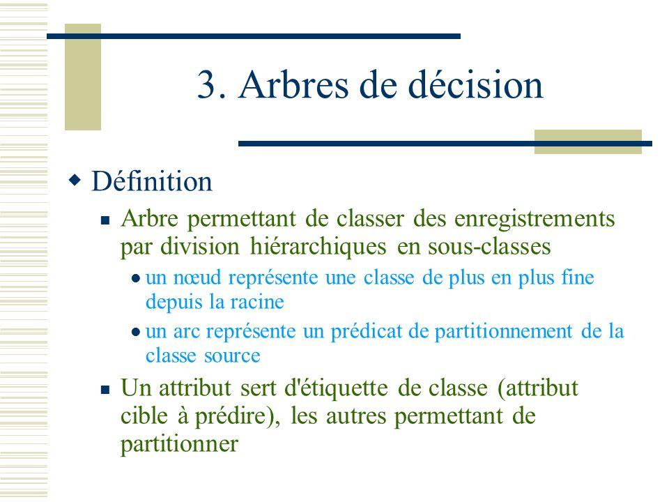 3. Arbres de décision Définition
