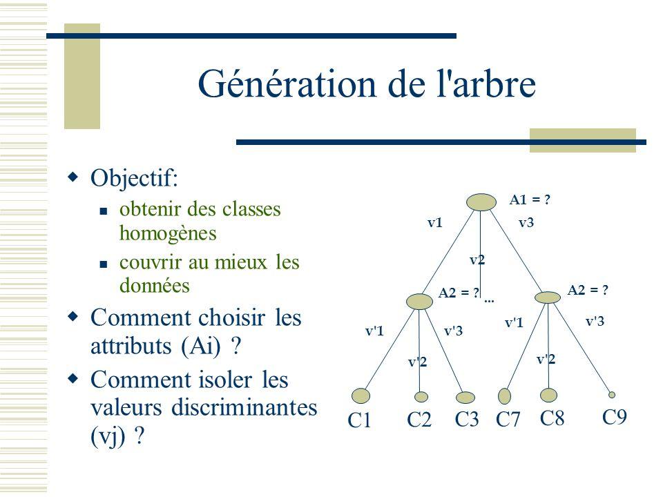 Génération de l arbre Objectif: Comment choisir les attributs (Ai)