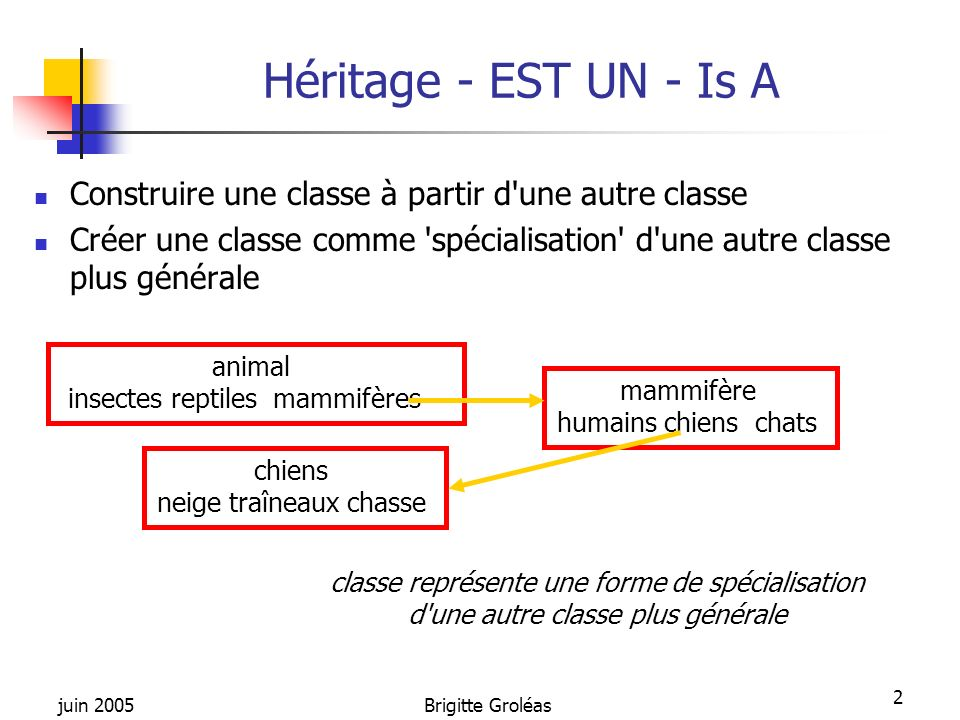 Héritage - EST UN - Is A Construire une classe à partir d une autre classe. Créer une classe comme spécialisation d une autre classe plus générale.