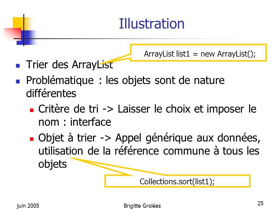 Illustration ArrayList list1 = new ArrayList(); Trier des ArrayList