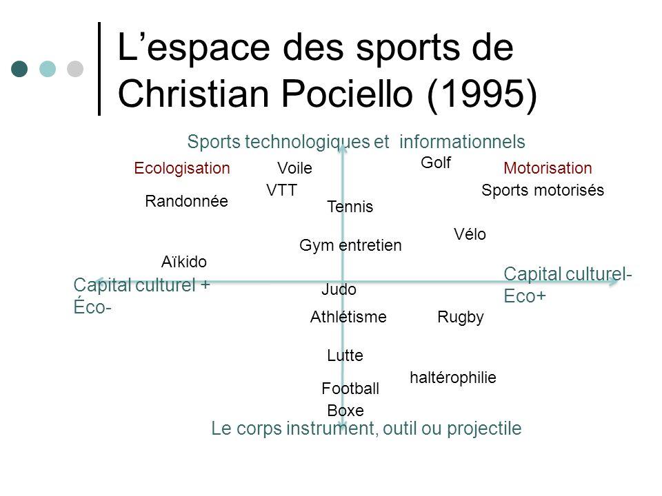 L'espace des sports de Christian Pociello (1995)
