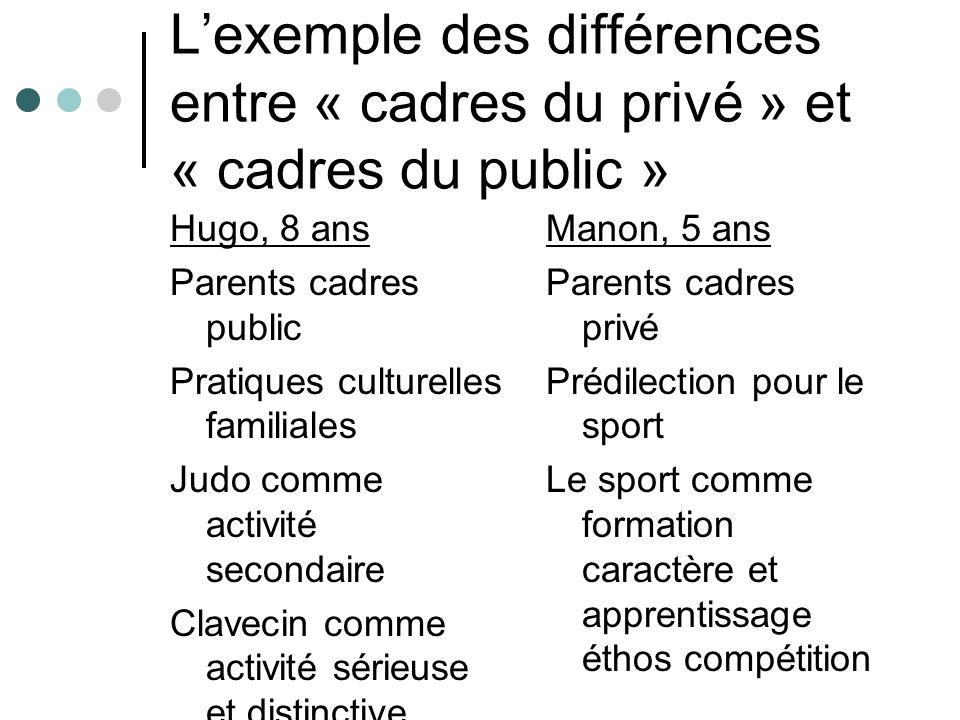 L'exemple des différences entre « cadres du privé » et « cadres du public »