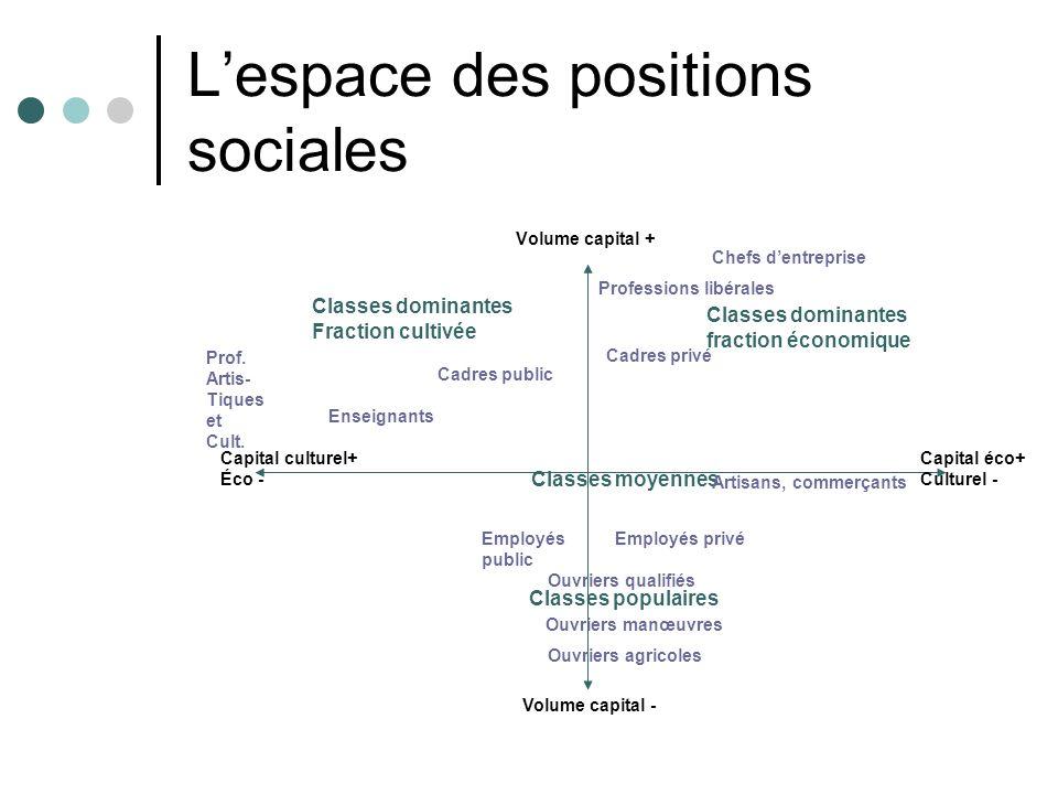 L'espace des positions sociales