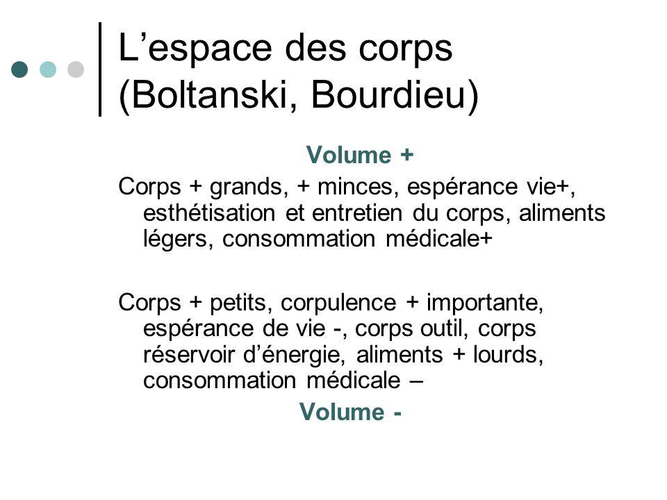 L'espace des corps (Boltanski, Bourdieu)