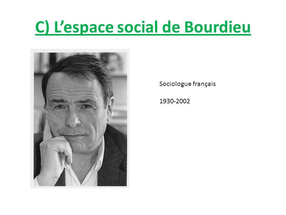 C) L'espace social de Bourdieu