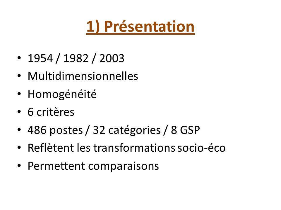 1) Présentation 1954 / 1982 / 2003 Multidimensionnelles Homogénéité