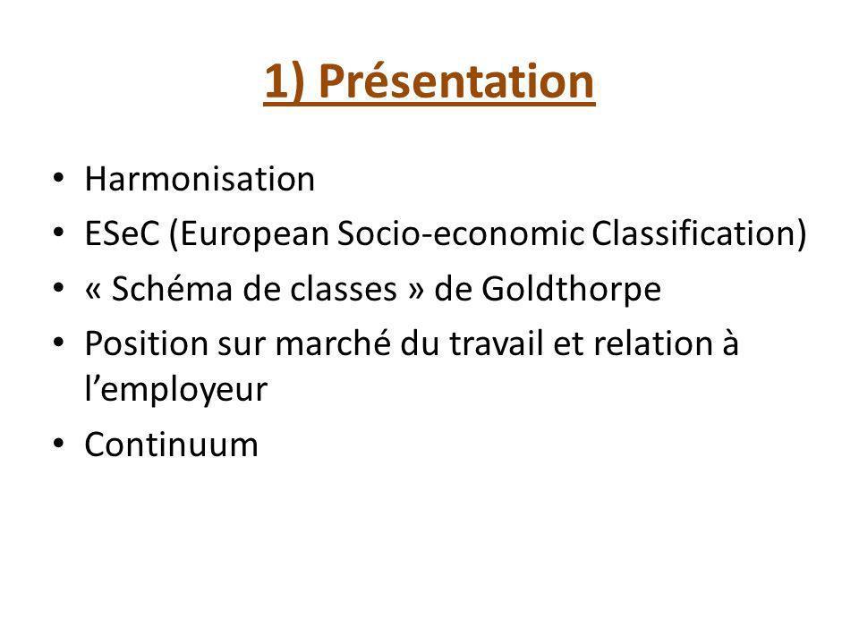 1) Présentation Harmonisation