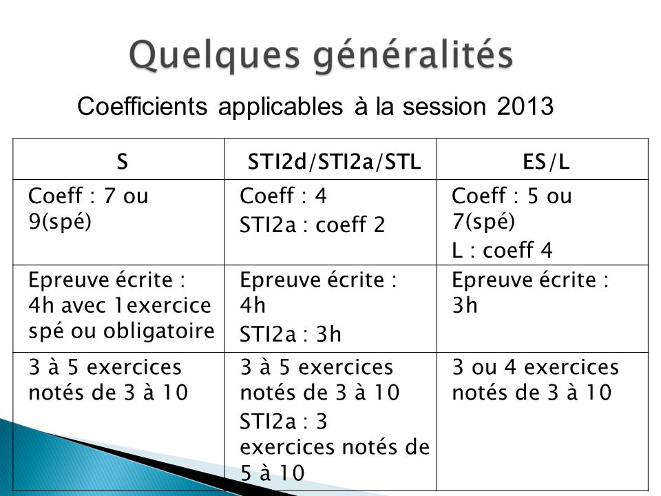 Coefficients applicables à la session 2013