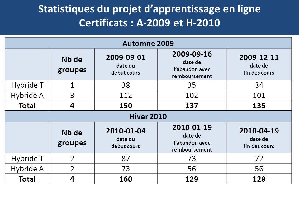 Statistiques du projet d'apprentissage en ligne