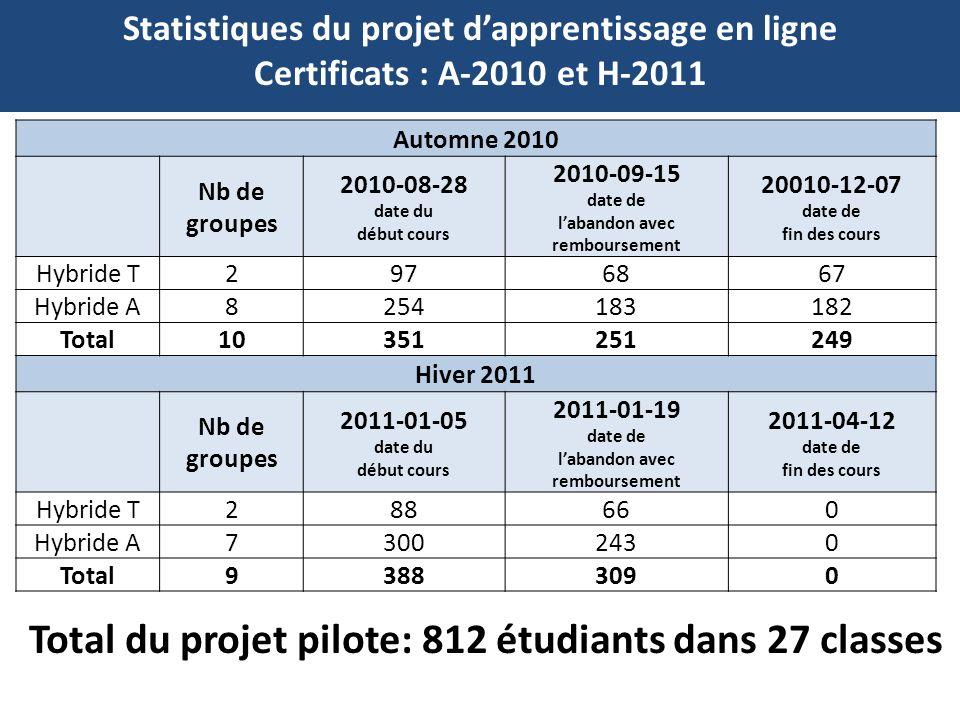 Total du projet pilote: 812 étudiants dans 27 classes