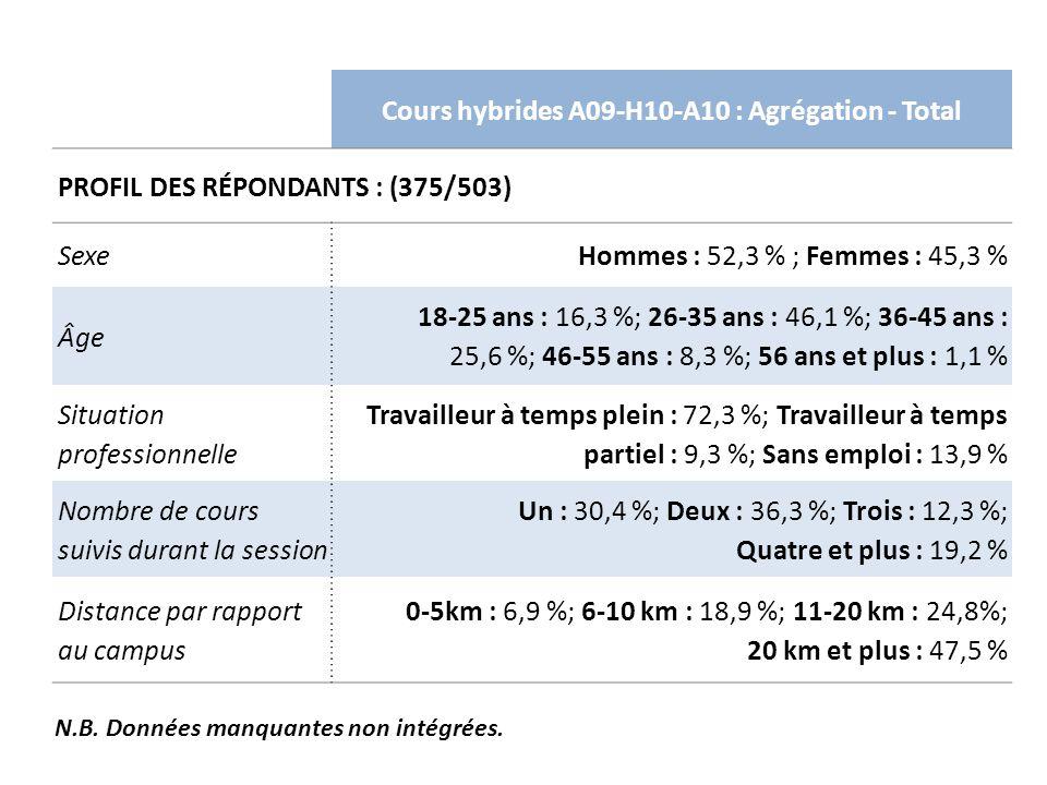 Cours hybrides A09-H10-A10 : Agrégation - Total