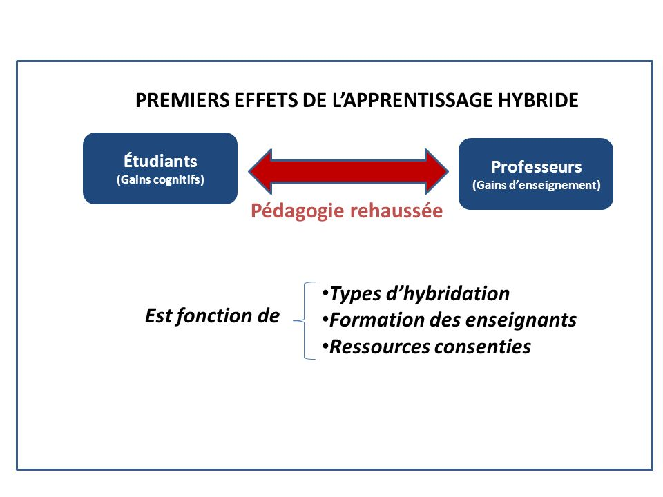 PREMIERS EFFETS DE L'APPRENTISSAGE HYBRIDE (Gains d'enseignement)