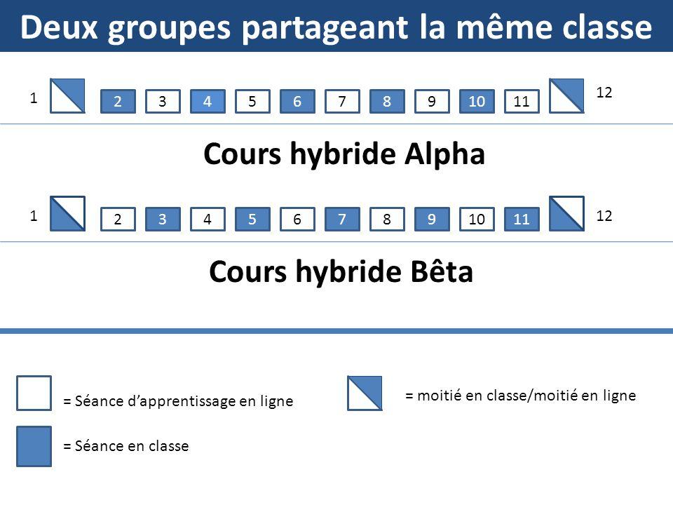 Deux groupes partageant la même classe