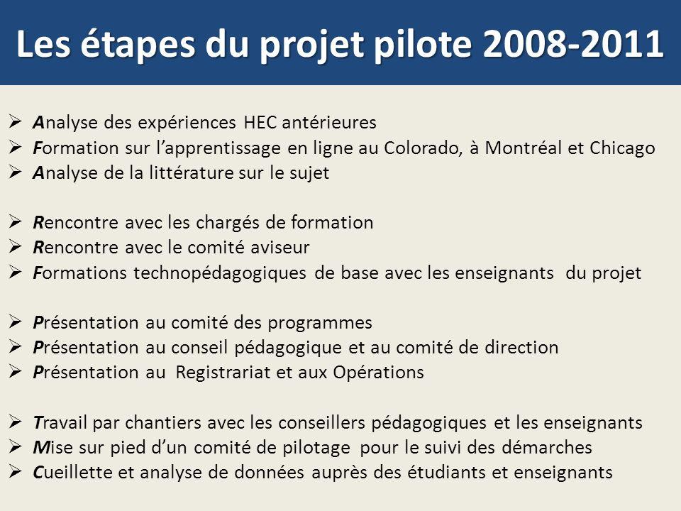 Les étapes du projet pilote 2008-2011