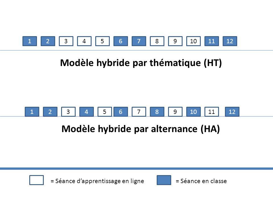 Modèle hybride par thématique (HT) Modèle hybride par alternance (HA)