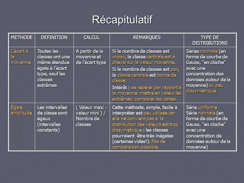 Récapitulatif METHODE DEFINITION CALCUL REMARQUES