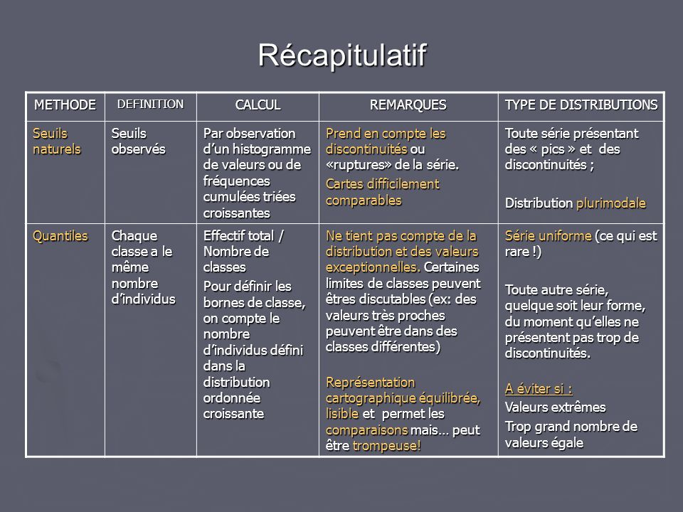 Récapitulatif METHODE CALCUL REMARQUES TYPE DE DISTRIBUTIONS