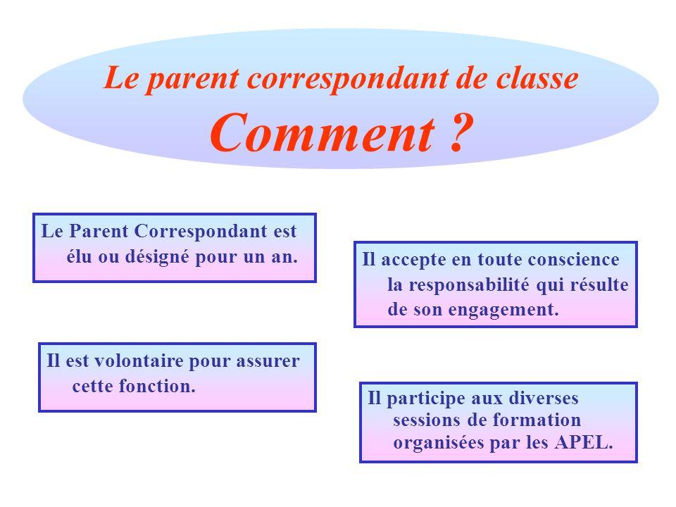 Le parent correspondant de classe Comment
