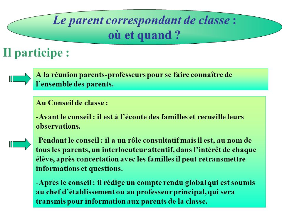 Le parent correspondant de classe : où et quand