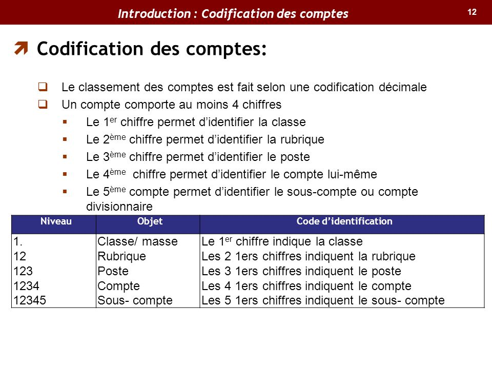 Introduction : Codification des comptes Code d'identification