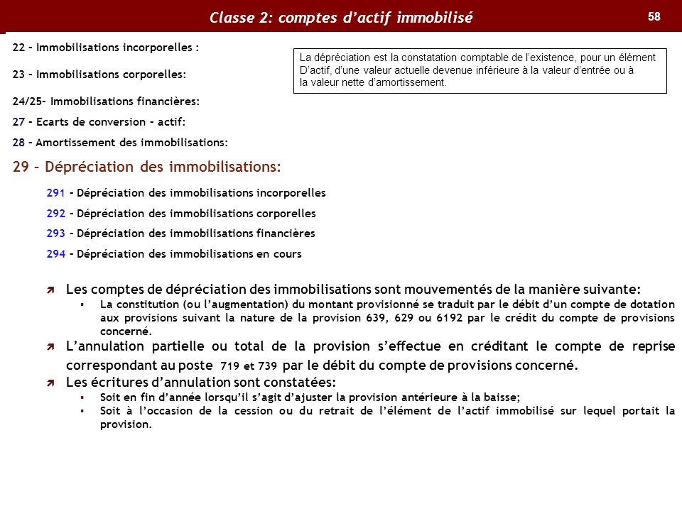 Classe 2: comptes d'actif immobilisé