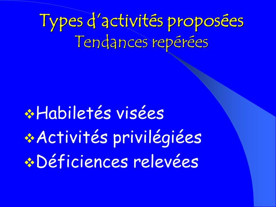 Types d'activités proposées Tendances repérées