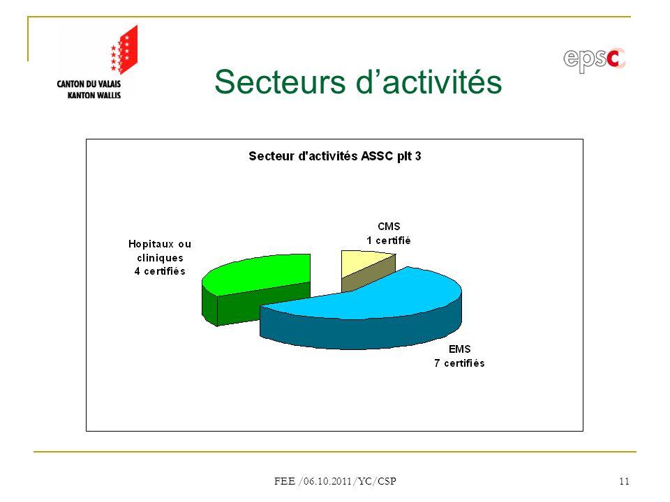 Secteurs d'activités FEE /06.10.2011/YC/CSP