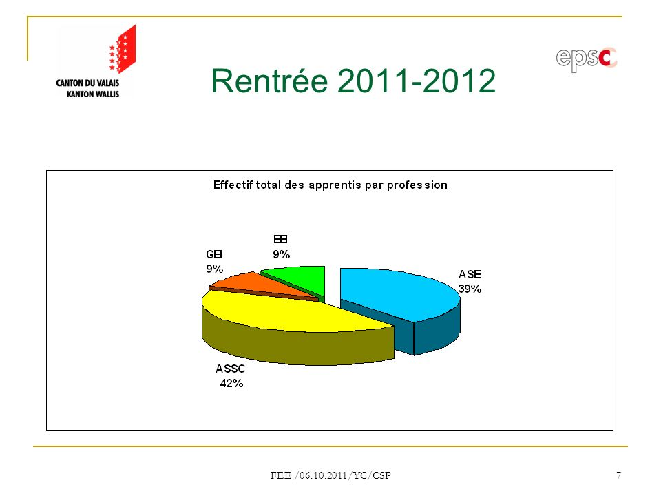 Rentrée 2011-2012 FEE /06.10.2011/YC/CSP