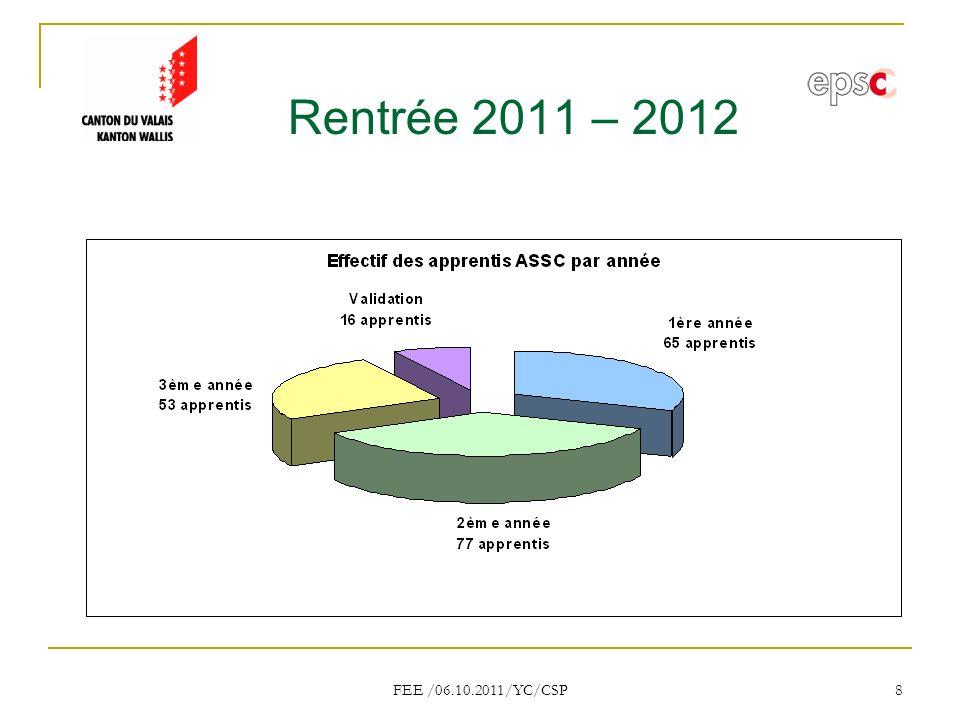 Rentrée 2011 – 2012 FEE /06.10.2011/YC/CSP