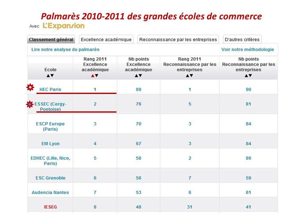 Palmarès 2010-2011 des grandes écoles de commerce