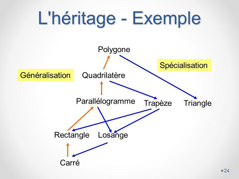 L héritage - Exemple Polygone Spécialisation Généralisation