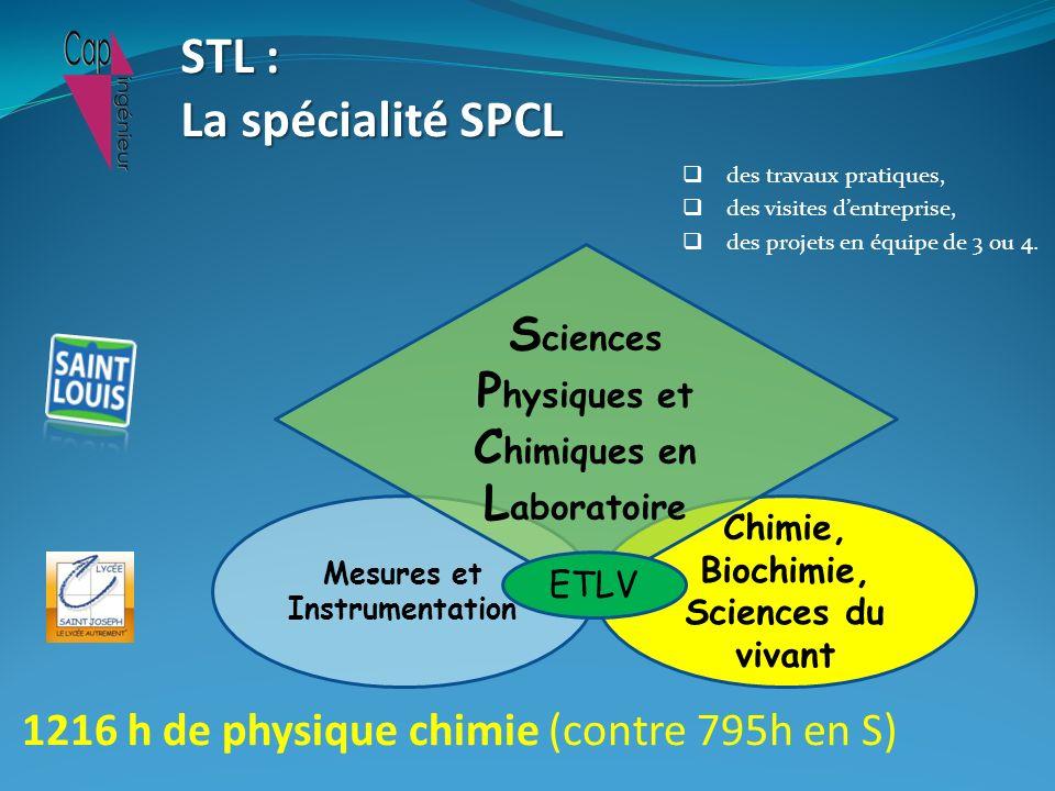 Physiques et Chimiques en Laboratoire