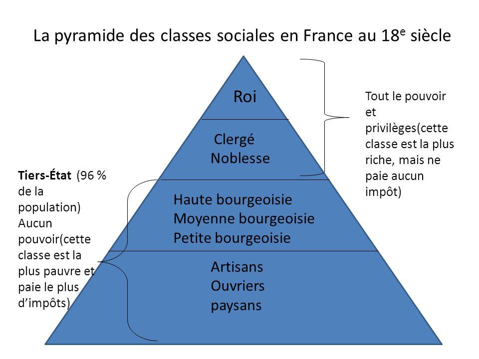 La pyramide des classes sociales en France au 18e siècle