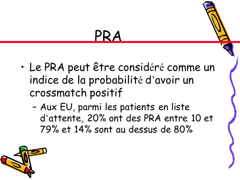 PRA Le PRA peut être considéré comme un indice de la probabilité d'avoir un crossmatch positif.