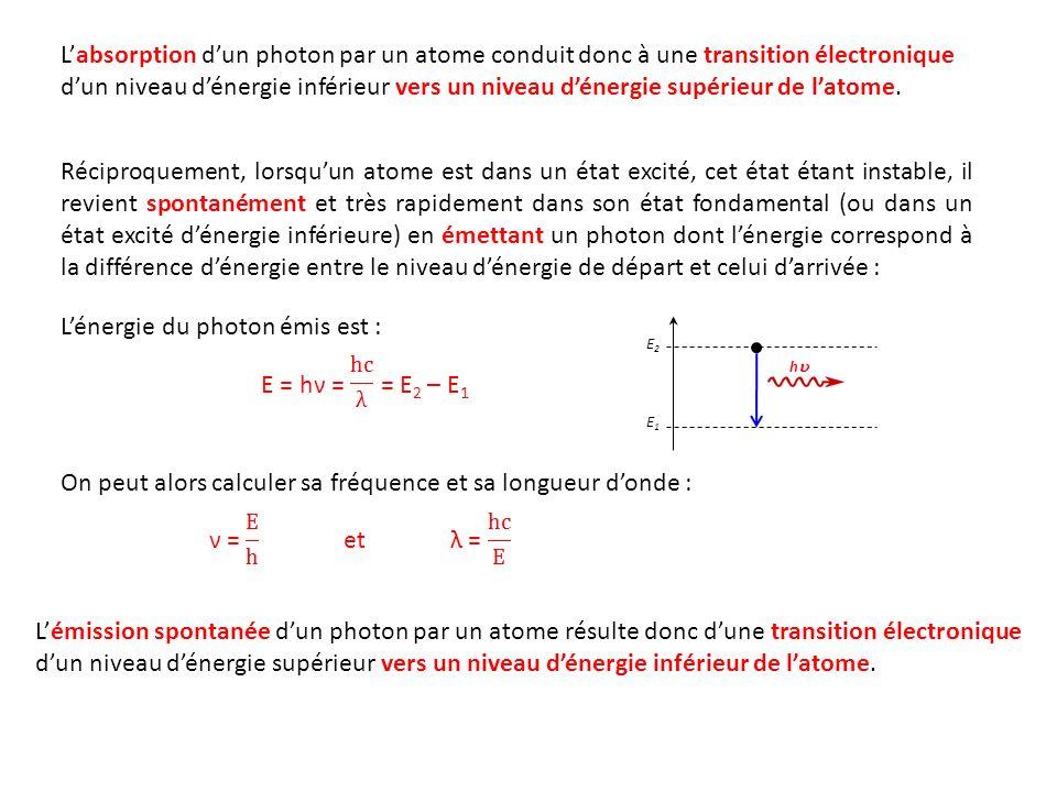 L'énergie du photon émis est :