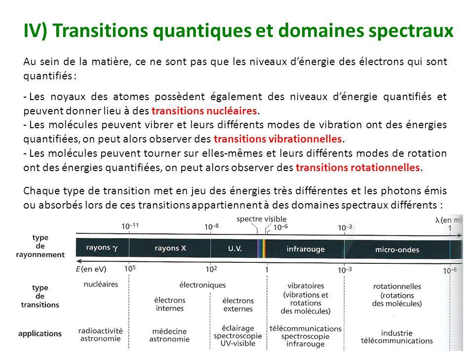 IV) Transitions quantiques et domaines spectraux
