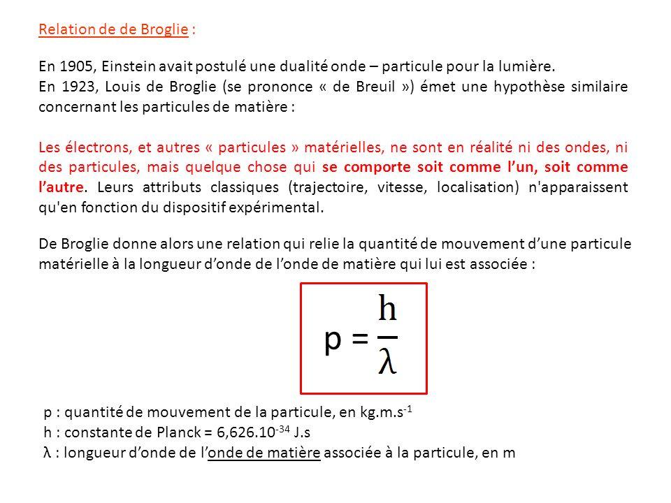 p = Relation de de Broglie :