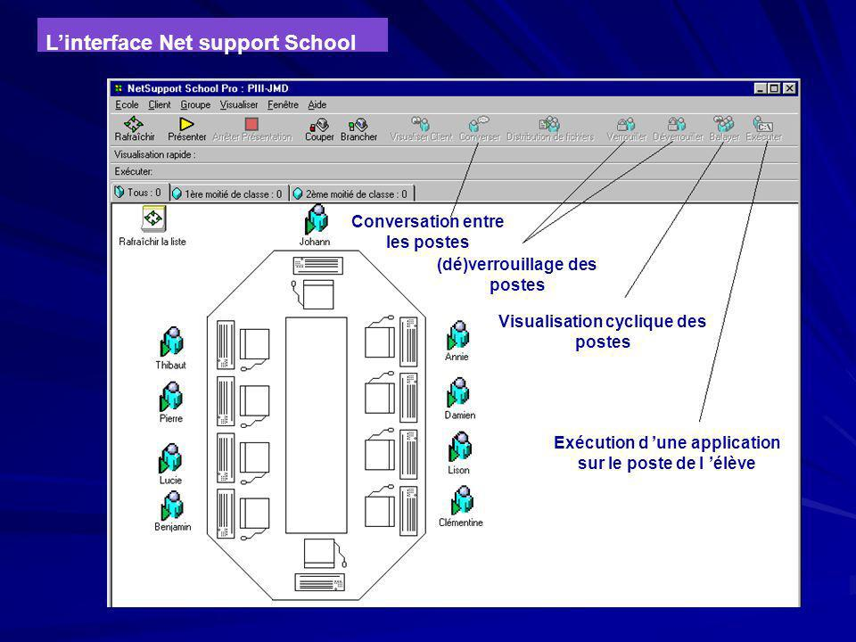 L'interface Net support School