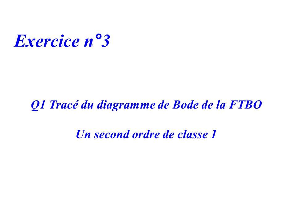 Q1 Tracé du diagramme de Bode de la FTBO Un second ordre de classe 1