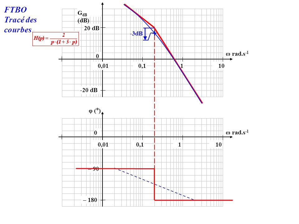 FTBO Tracé des courbes GdB (dB) 20 dB -3dB ω rad.s-1 0,01 0,1 1 10