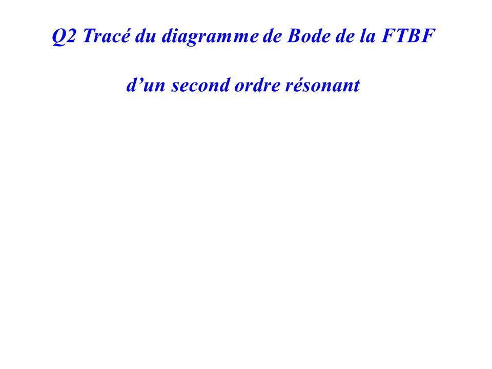 Q2 Tracé du diagramme de Bode de la FTBF d'un second ordre résonant